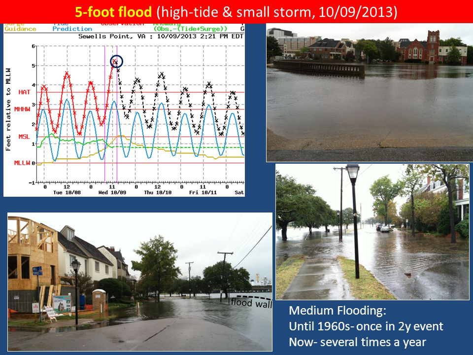 7-foot flood (hurricane Sandy, 10/29/2012) before after Major Flooding: Past- once in 30y event Now- once in 2y event