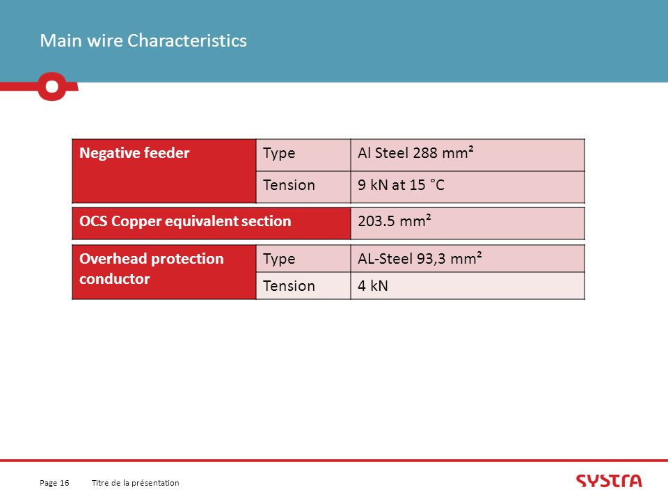 Main wire Characteristics Titre de la présentationPage 16 Negative feederTypeAl Steel 288 mm² Tension9 kN at 15 °C OCS Copper equivalent section203.5 mm² Overhead protection conductor TypeAL-Steel 93,3 mm² Tension4 kN