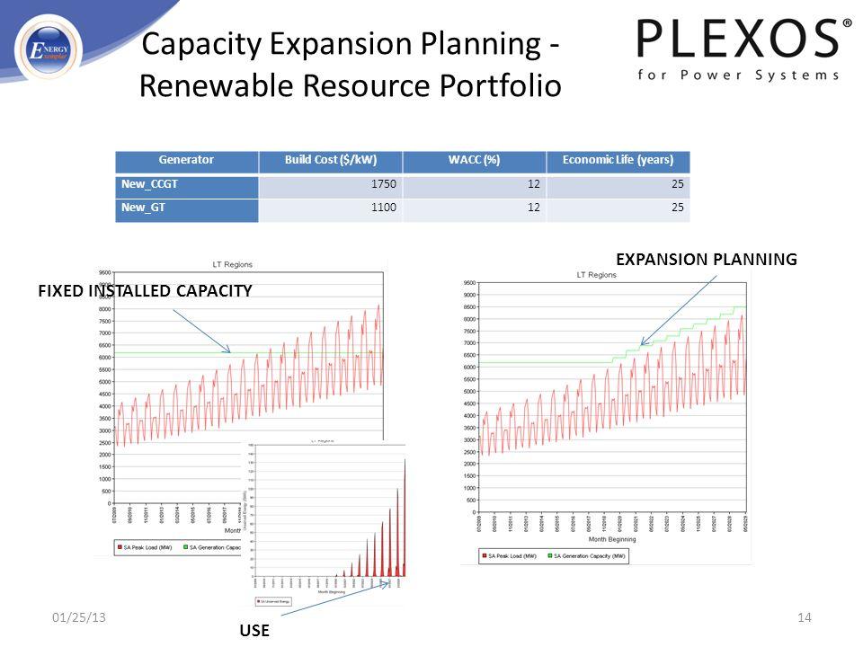 Capacity Expansion Planning - Renewable Resource Portfolio GeneratorBuild Cost ($/kW)WACC (%)Economic Life (years) New_CCGT17501225 New_GT11001225 FIX