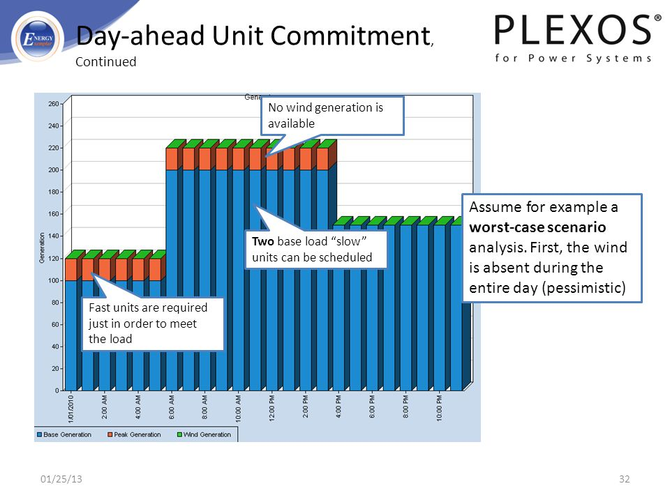 Day-ahead Unit Commitment, Continued Assume for example a worst-case scenario analysis. First, the wind is absent during the entire day (pessimistic)