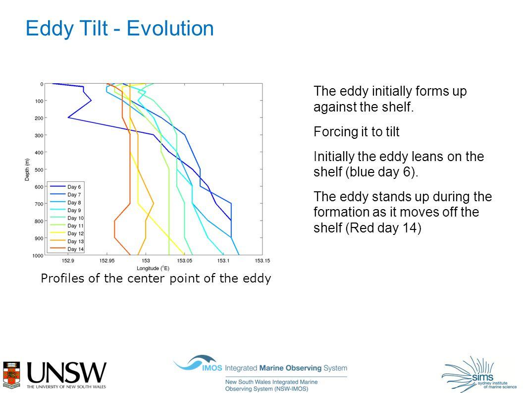 Eddy Tilt - Evolution The eddy initially forms up against the shelf.