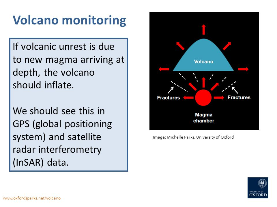 Volcano monitoring If volcanic unrest is due to new magma arriving at depth, the volcano should inflate. We should see this in GPS (global positioning