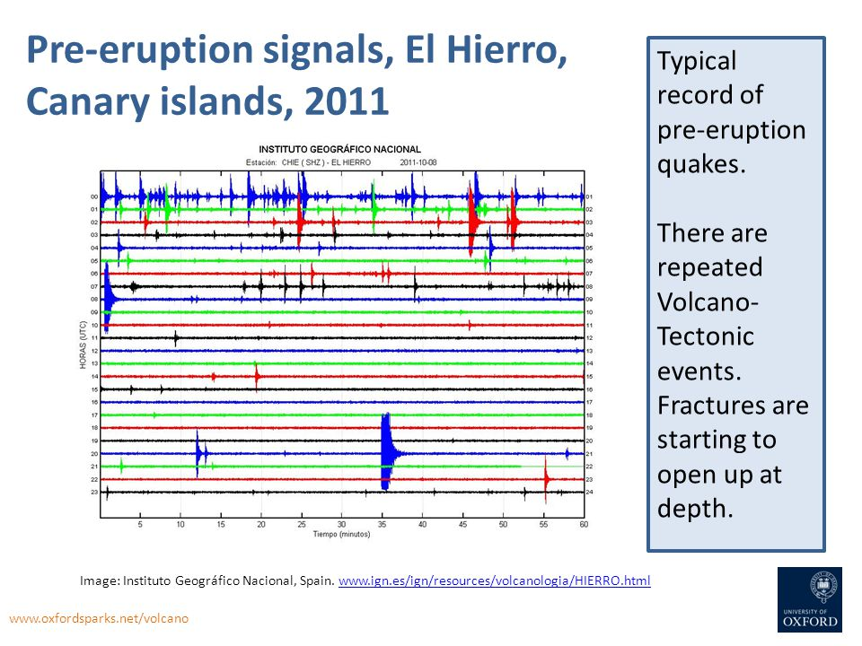 Pre-eruption signals, El Hierro, Canary islands, 2011 Typical record of pre-eruption quakes. There are repeated Volcano- Tectonic events. Fractures ar