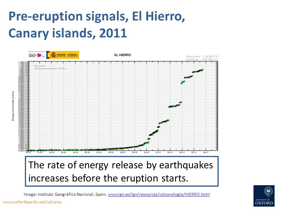 Pre-eruption signals, El Hierro, Canary islands, 2011 The rate of energy release by earthquakes increases before the eruption starts. www.oxfordsparks