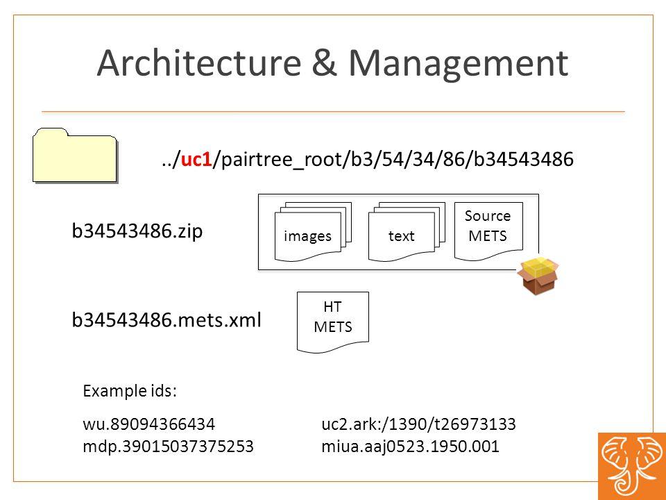 Architecture & Management images bib data bib data Source METS text HT METS../uc1/pairtree_root/b3/54/34/86/b34543486 b34543486.zip b34543486.mets.xml Example ids: wu.89094366434 mdp.39015037375253 uc2.ark:/1390/t26973133 miua.aaj0523.1950.001