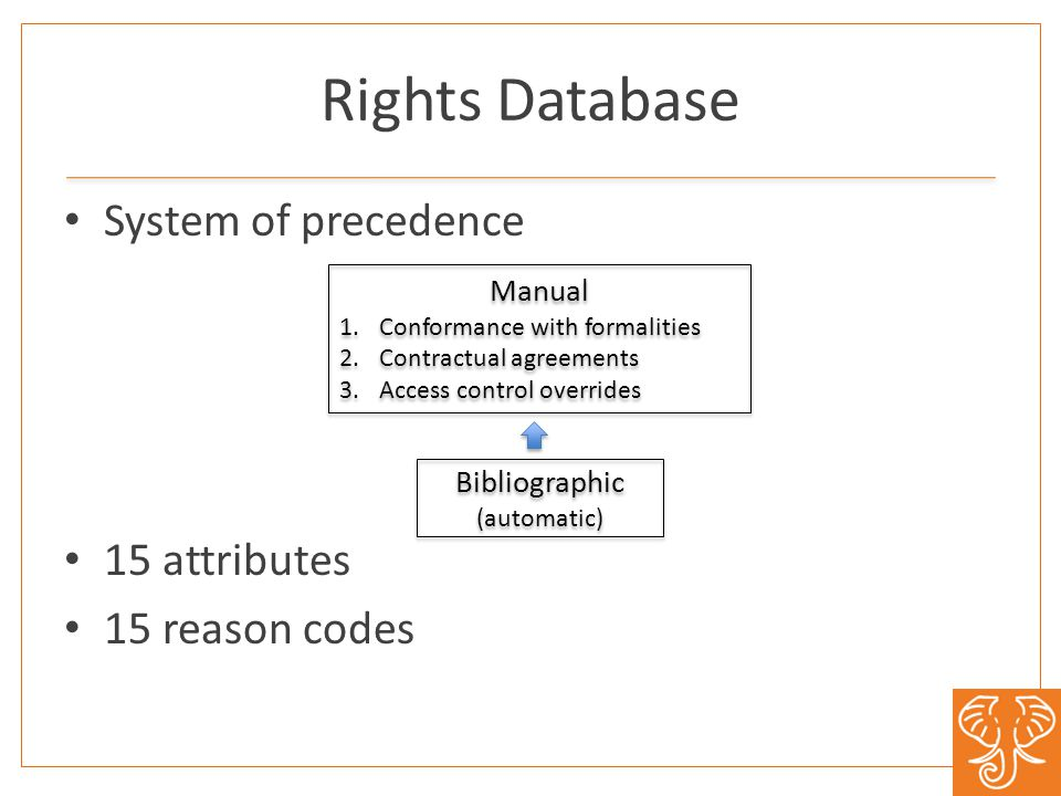 Rights Database System of precedence 15 attributes 15 reason codes Bibliographic (automatic) Manual 1.Conformance with formalities 2.Contractual agree