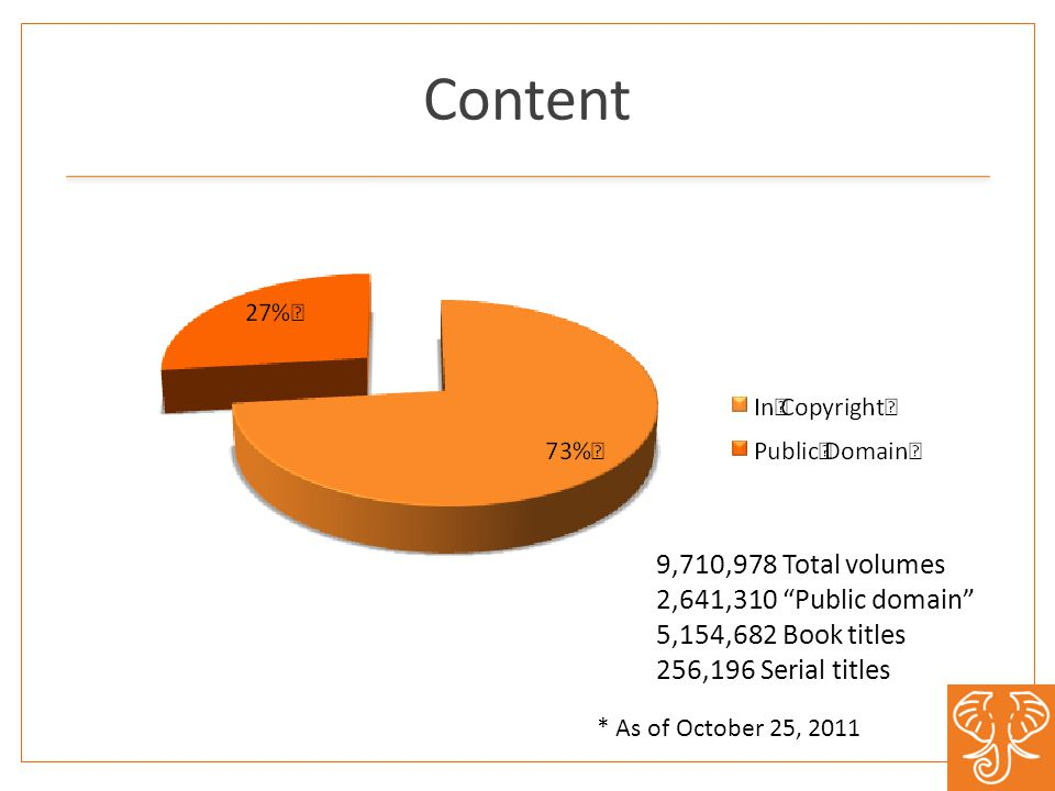 Content 9,710,978 Total volumes 2,641,310 Public domain 5,154,682 Book titles 256,196 Serial titles * As of October 25, 2011