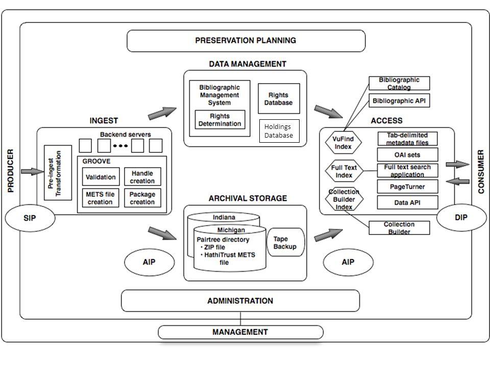 Holdings Database