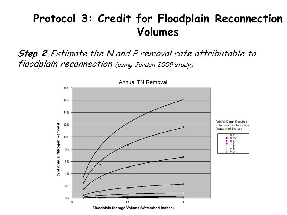 Protocol 3: Credit for Floodplain Reconnection Volumes Step 2.Estimate the N and P removal rate attributable to floodplain reconnection (using Jordan