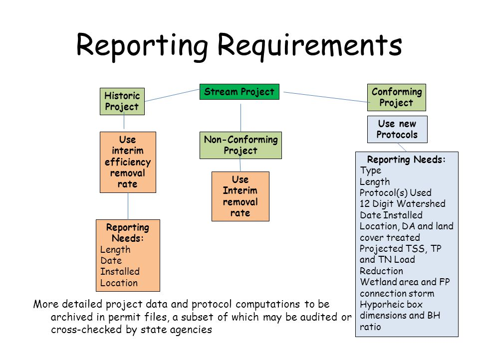 Reporting Requirements More detailed project data and protocol computations to be archived in permit files, a subset of which may be audited or cross-