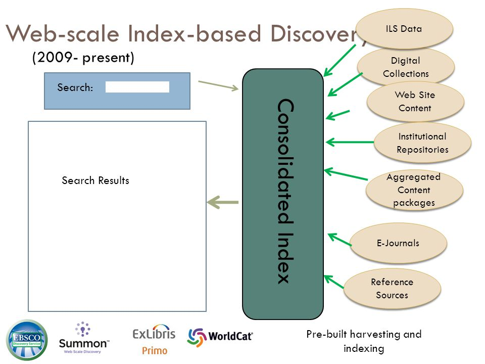 Web-scale Index-based Discovery Search: Digital Collections Web Site Content Institutional Repositories … E-Journals Reference Sources Search Results