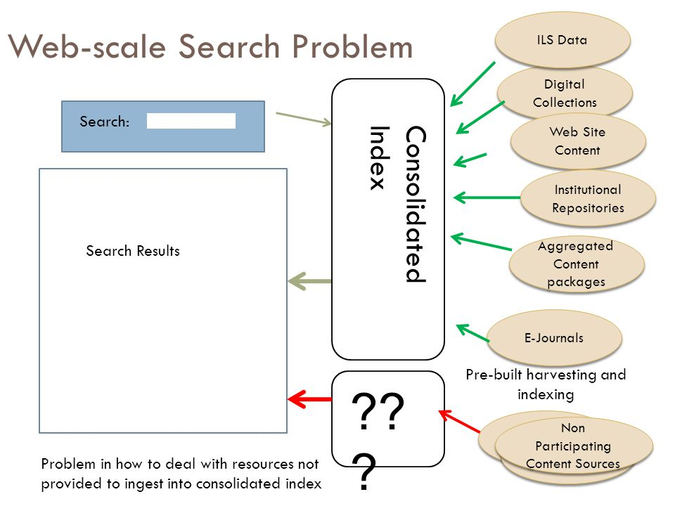 Web-scale Search Problem Search: Search Results Pre-built harvesting and indexing Consolidated Index ?? ? Non Participating Content Sources Non Partic