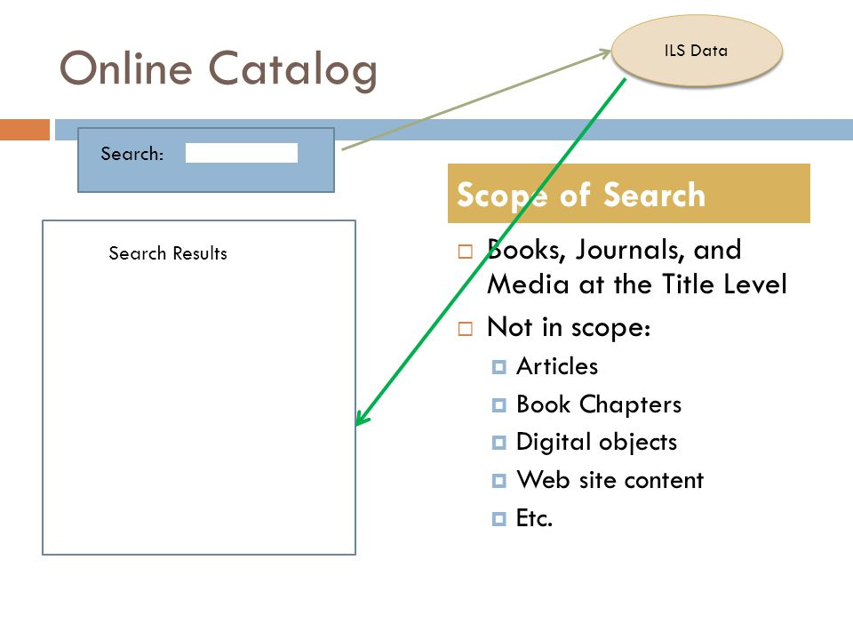 Online Catalog  Books, Journals, and Media at the Title Level  Not in scope:  Articles  Book Chapters  Digital objects  Web site content  Etc.