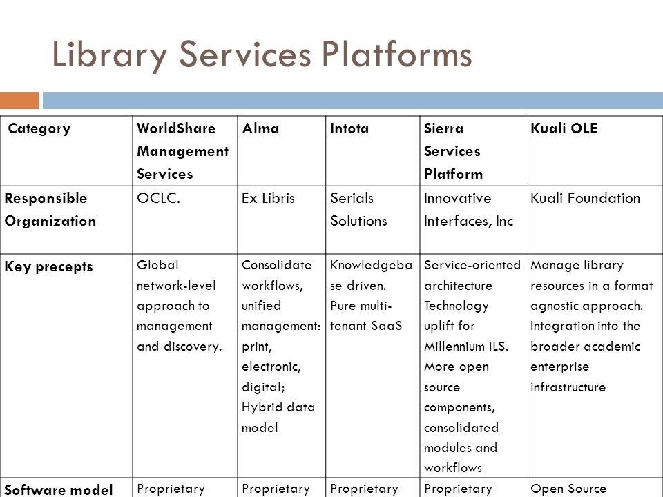 Library Services Platforms Category WorldShare Management Services AlmaIntota Sierra Services Platform Kuali OLE Responsible Organization OCLC.Ex Libr