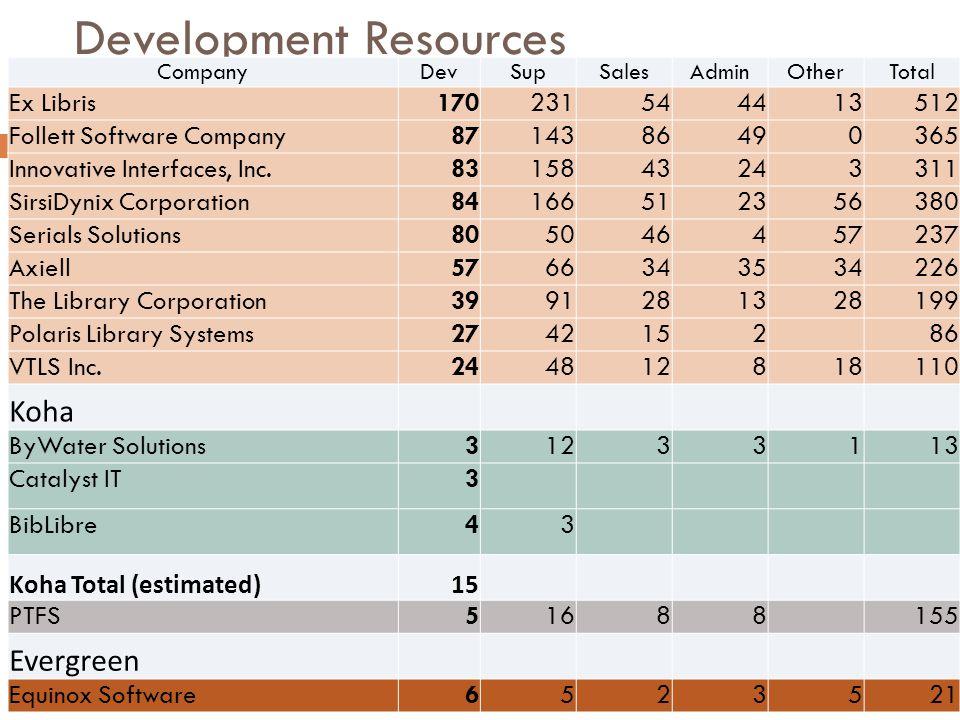 Development Resources CompanyDevSupSalesAdminOtherTotal Ex Libris170231544413512 Follett Software Company8714386490365 Innovative Interfaces, Inc.8315