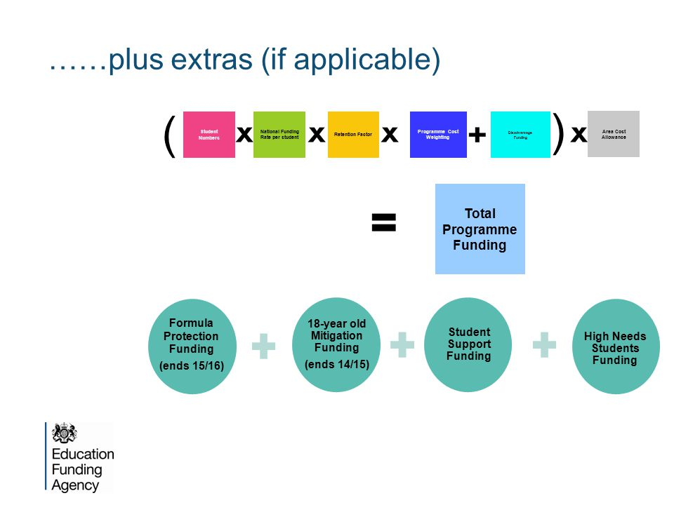 ……plus extras (if applicable) Programme Cost Weighting Disadvantage Funding Student Numbers National Funding Rate per student Retention Factor ( ) Are