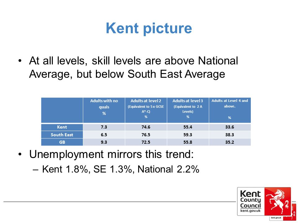 Kent picture At all levels, skill levels are above National Average, but below South East Average Unemployment mirrors this trend: –Kent 1.8%, SE 1.3%