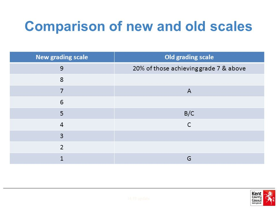 Comparison of new and old scales New grading scaleOld grading scale 920% of those achieving grade 7 & above 8 7A 6 5B/C 4C 3 2 1G 14-19 update59