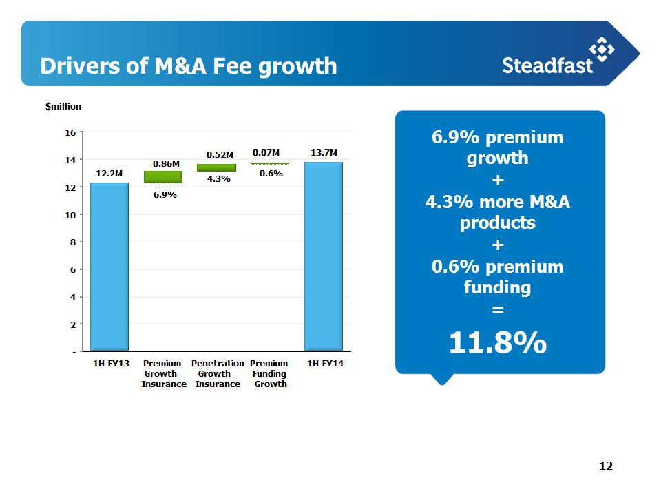 12 Drivers of M&A Fee growth 6.9% premium growth + 4.3% more M&A products + 0.6% premium funding = 11.8% $million