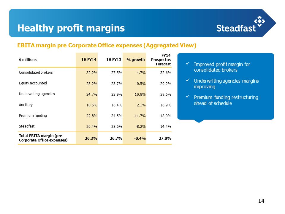 14 EBITA margin pre Corporate Office expenses (Aggregated View) Click to Edit Title Healthy profit margins $ millions1H FY141H FY13% growth FY14 Prospectus Forecast Consolidated brokers 32.2%27.5%4.7%32.6% Equity accounted 25.2%25.7%-0.5%29.2% Underwriting agencies 34.7%23.9%10.8%39.6% Ancillary 18.5%16.4%2.1%16.9% Premium funding 22.8%34.5%-11.7%18.0% Steadfast 20.4%28.6%-8.2%14.4% Total EBITA margin (pre Corporate Office expenses) 26.3%26.7%-0.4%27.0% Improved profit margin for consolidated brokers Underwriting agencies margins improving Premium funding restructuring ahead of schedule