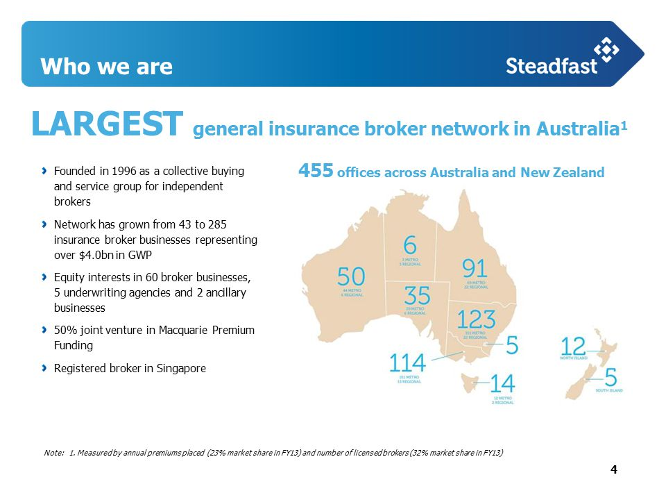 4 Who we are LARGEST general insurance broker network in Australia 1 455 offices across Australia and New Zealand Founded in 1996 as a collective buying and service group for independent brokers Network has grown from 43 to 285 insurance broker businesses representing over $4.0bn in GWP Equity interests in 60 broker businesses, 5 underwriting agencies and 2 ancillary businesses 50% joint venture in Macquarie Premium Funding Registered broker in Singapore Note: 1.