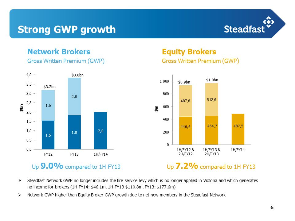 6 Strong GWP growth Equity Brokers Gross Written Premium (GWP)  Steadfast Network GWP no longer includes the fire service levy which is no longer applied in Victoria and which generates no income for brokers (1H FY14: $46.1m, 1H FY13 $110.8m, FY13: $177.6m)  Network GWP higher than Equity Broker GWP growth due to net new members in the Steadfast Network $m Up 7.2% compared to 1H FY13 Network Brokers Gross Written Premium (GWP) $bn Up 9.0% compared to 1H FY13 $3.2bn $3.8bn $0.9bn $1.0bn