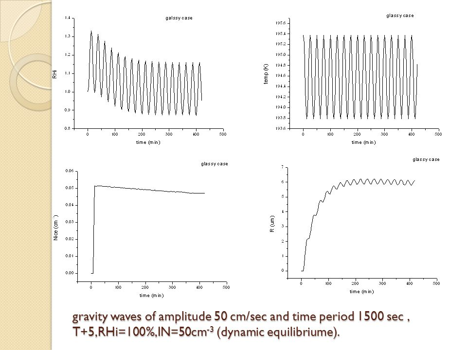 gravity waves of amplitude 50 cm/sec and time period 1500 sec, T+5,RHi=100%,IN=50cm -3 (dynamic equilibriume).