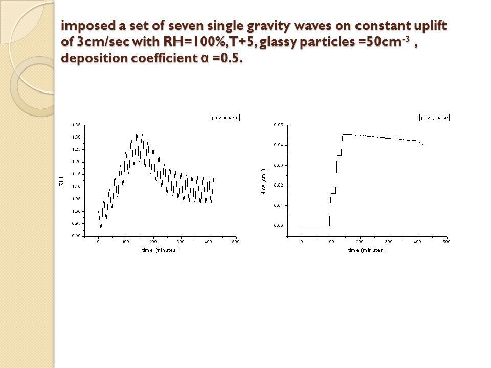 imposed a set of seven single gravity waves on constant uplift of 3cm/sec with RH=100%,T+5, glassy particles =50cm -3, deposition coefficient α =0.5.