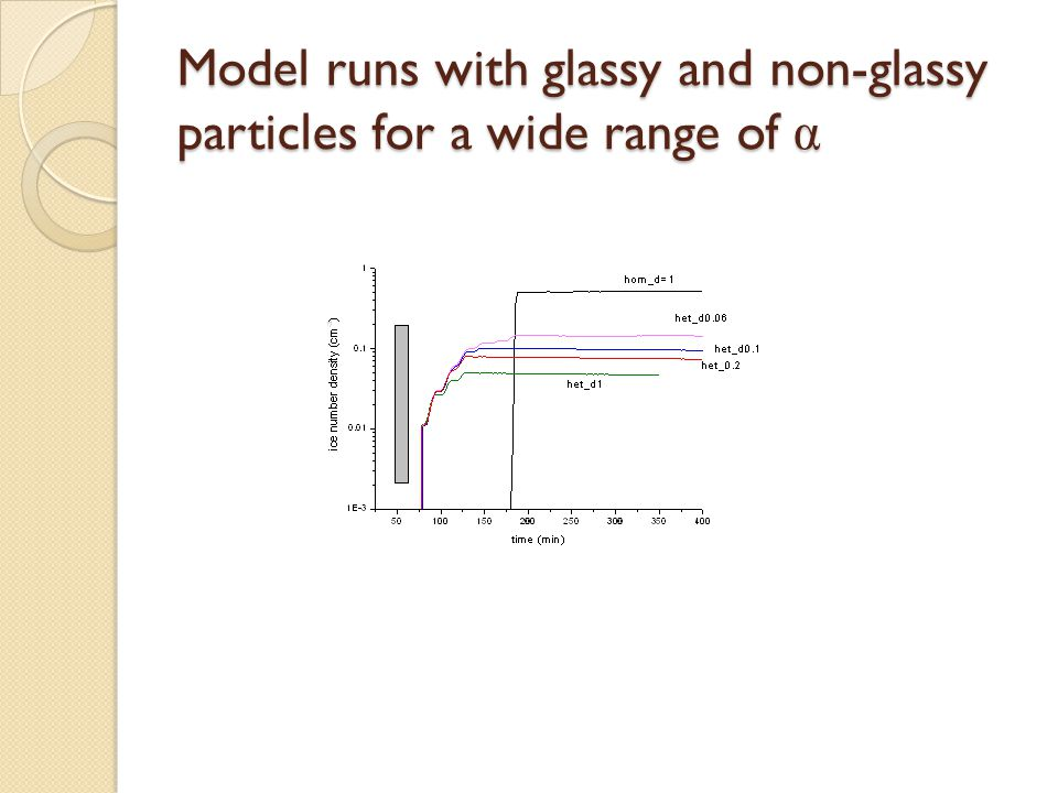 Model runs with glassy and non-glassy particles for a wide range of α