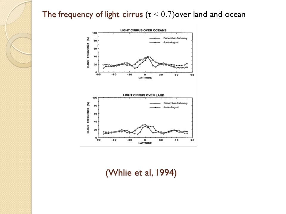 (Whlie et al, 1994) The frequency of light cirrus The frequency of light cirrus ( τ < 0.7) over land and ocean