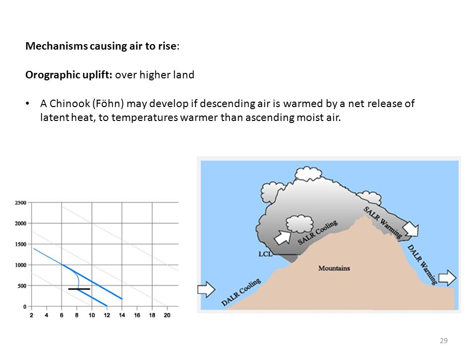 Mechanisms causing air to rise: Orographic uplift: over higher land A Chinook (Föhn) may develop if descending air is warmed by a net release of latent heat, to temperatures warmer than ascending moist air.