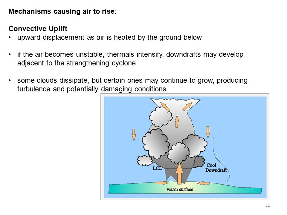 Mechanisms causing air to rise: Convective Uplift upward displacement as air is heated by the ground below if the air becomes unstable, thermals intensify, downdrafts may develop adjacent to the strengthening cyclone some clouds dissipate, but certain ones may continue to grow, producing turbulence and potentially damaging conditions 31