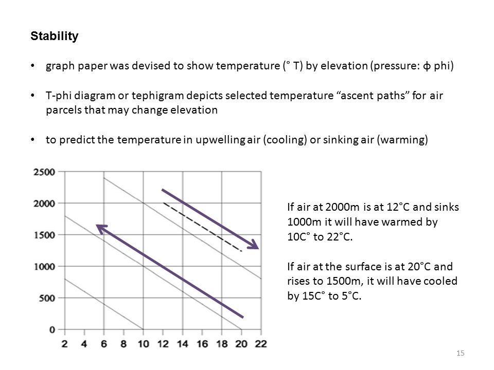 Stability graph paper was devised to show temperature (° T) by elevation (pressure: φ phi) T-phi diagram or tephigram depicts selected temperature ascent paths for air parcels that may change elevation to predict the temperature in upwelling air (cooling) or sinking air (warming) If air at 2000m is at 12°C and sinks 1000m it will have warmed by 10C° to 22°C.