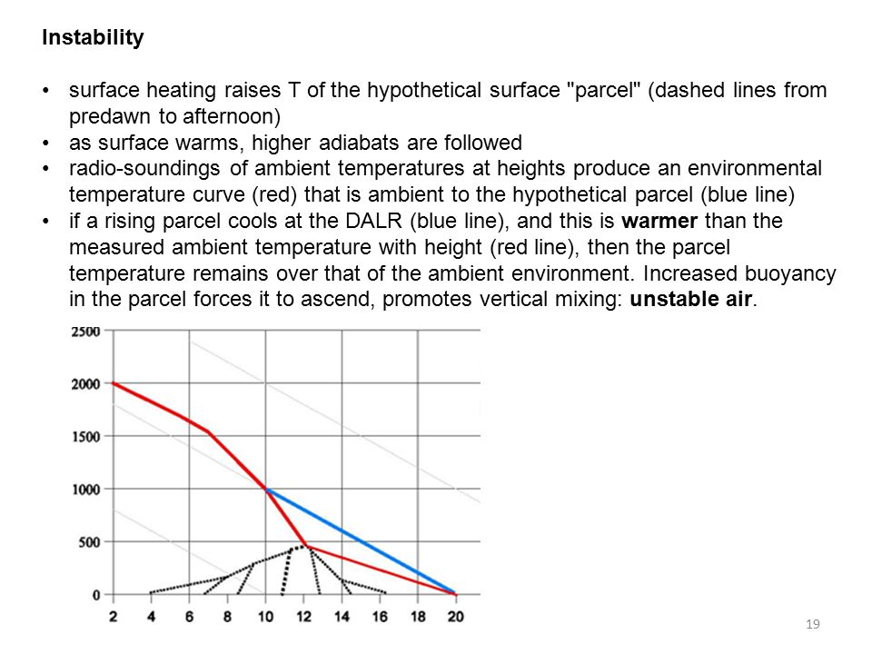 Instability surface heating raises T of the hypothetical surface parcel (dashed lines from predawn to afternoon) as surface warms, higher adiabats are followed radio-soundings of ambient temperatures at heights produce an environmental temperature curve (red) that is ambient to the hypothetical parcel (blue line) if a rising parcel cools at the DALR (blue line), and this is warmer than the measured ambient temperature with height (red line), then the parcel temperature remains over that of the ambient environment.