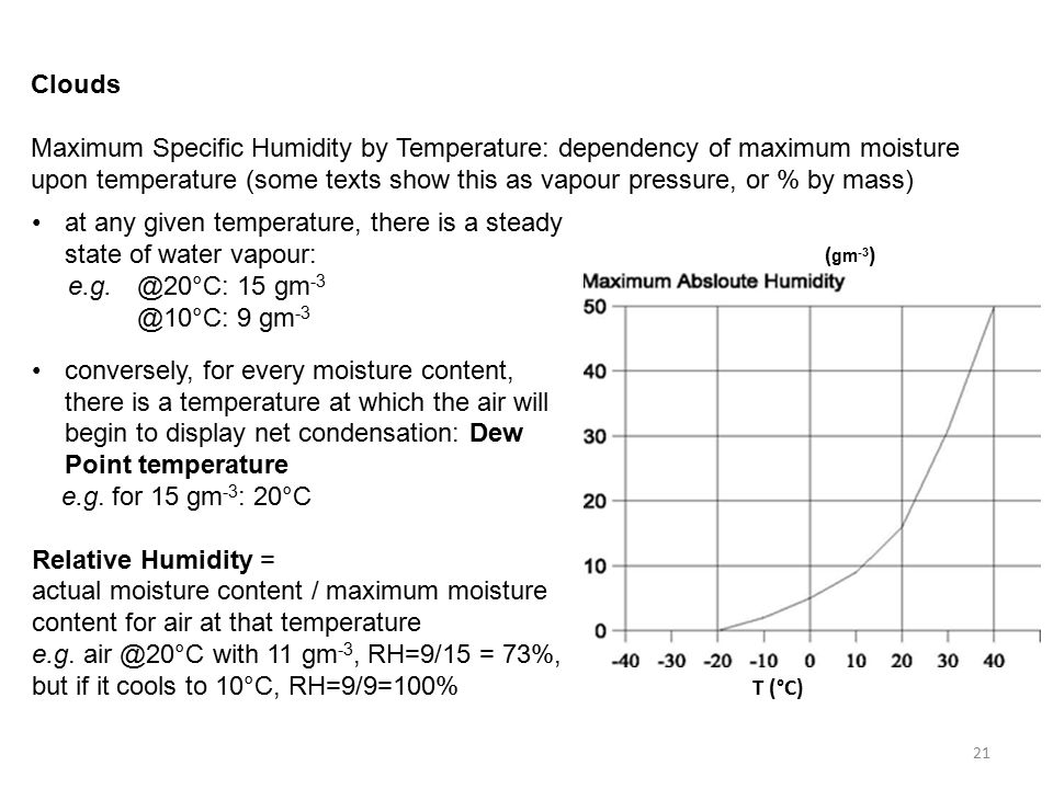 Clouds Maximum Specific Humidity by Temperature: dependency of maximum moisture upon temperature (some texts show this as vapour pressure, or % by mass) at any given temperature, there is a steady state of water vapour: e.g.