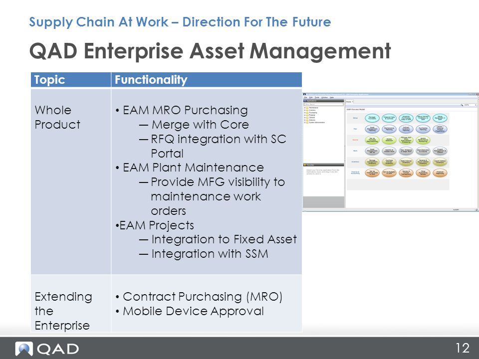 12 QAD Enterprise Asset Management Supply Chain At Work – Direction For The Future TopicFunctionality Whole Product EAM MRO Purchasing ― Merge with Co