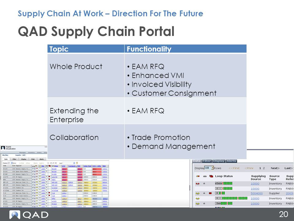 20 QAD Supply Chain Portal Supply Chain At Work – Direction For The Future TopicFunctionality Whole Product EAM RFQ Enhanced VMI Invoiced Visibility C