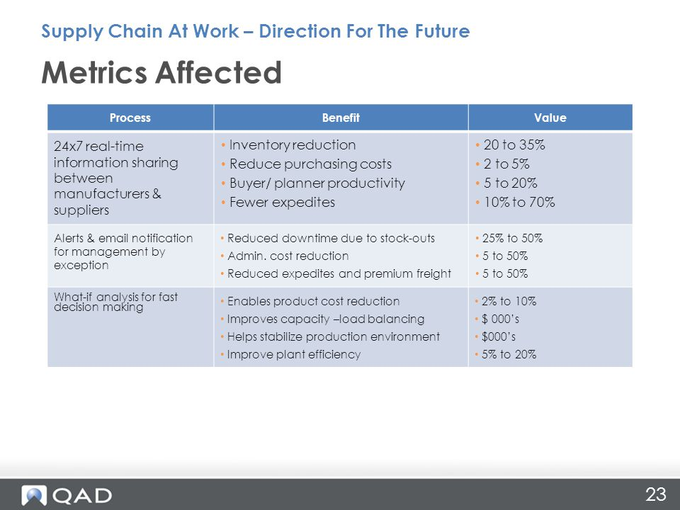 23 Metrics Affected Supply Chain At Work – Direction For The Future ProcessBenefitValue 24x7 real-time information sharing between manufacturers & sup