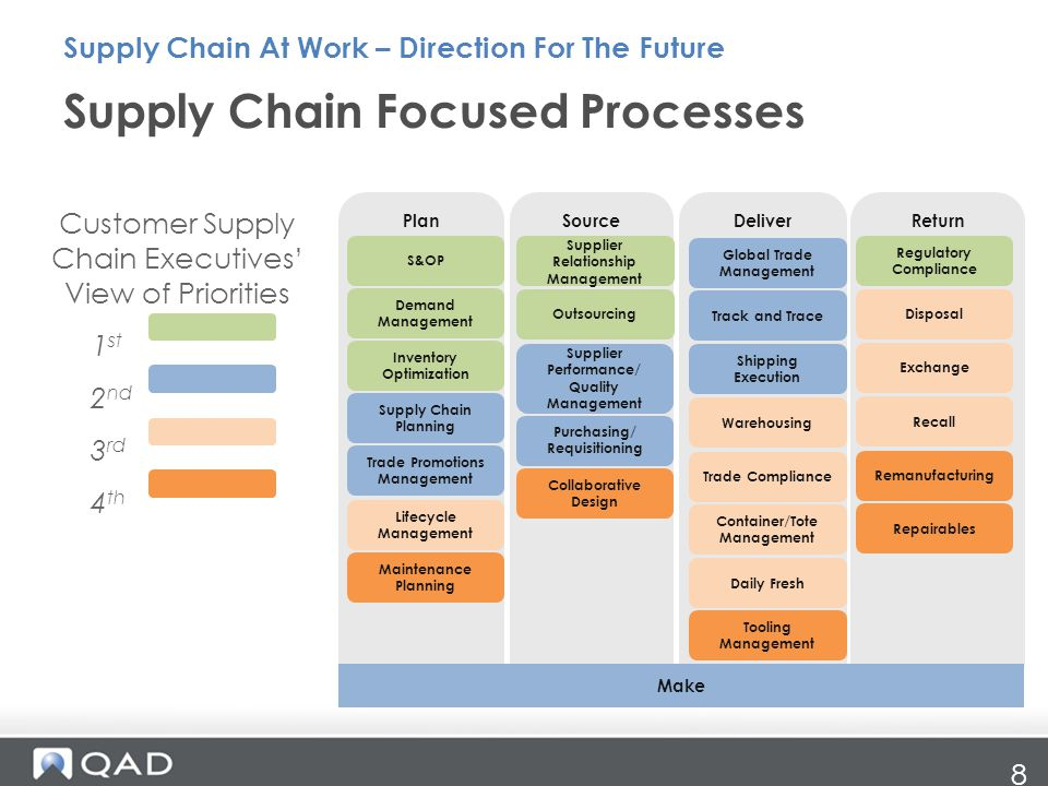 Supply Chain Focused Processes Supply Chain At Work – Direction For The Future 8 Customer Supply Chain Executives' View of Priorities 1 st 2 nd 3 rd 4