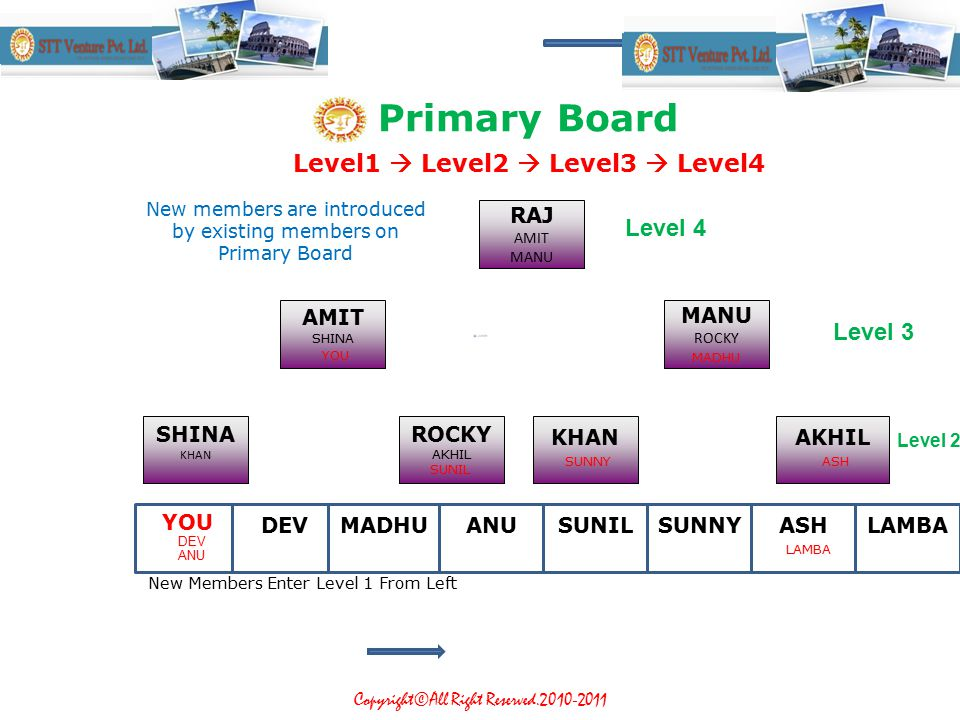 STT Venture Copyright©All Right Reserved.2010-2011 W hen the board fills up, Level 4 position moves to Secondary Board and earns a cash rewards 30,000 Rs.