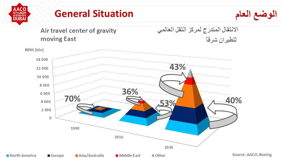 43% 40% 53% 36% 70% Air travel center of gravity moving East الانتقال المتدرج لمركز الثقل العالمي للطيران شرقاً الوضع العام General Situation