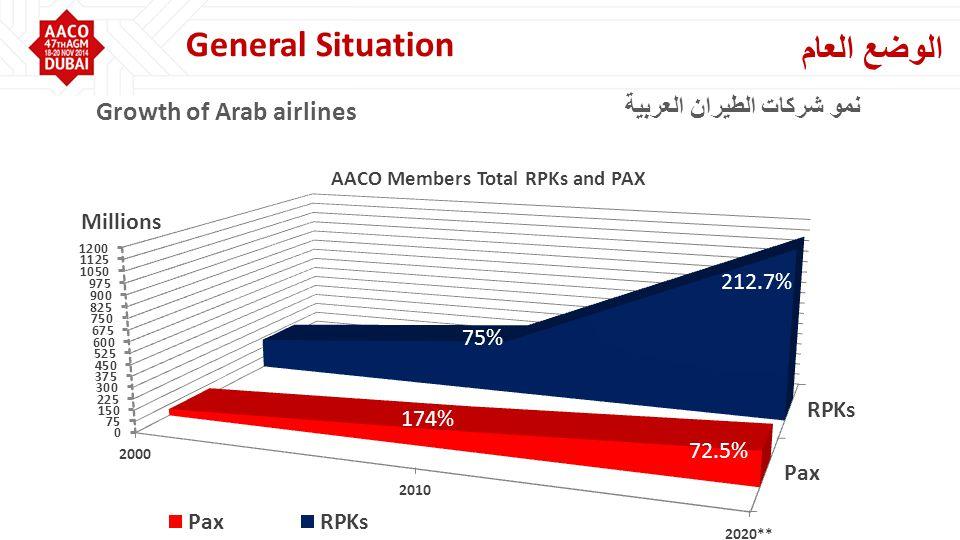 212.7% 75% 174% 72.5% نمو شركات الطيران العربية Growth of Arab airlines الوضع العام General Situation