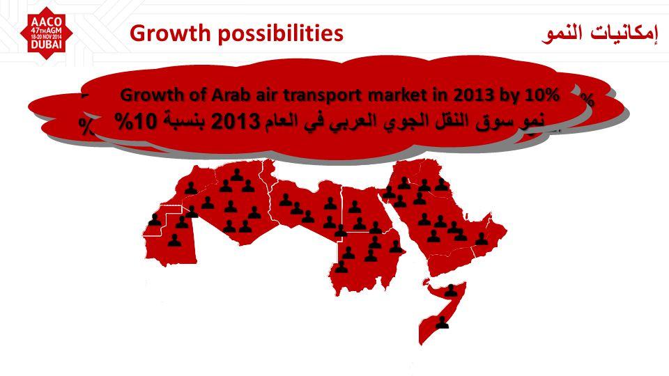 إمكانيات النمو Growth possibilities النمو المتوقع لسوق النقل الجوي العربي في العام 2014 هو 12% Expected Growth of Arab air transport market in 2014 is 12% Growth of Arab air transport market in 2013 by 10% نمو سوق النقل الجوي العربي في العام 2013 بنسبة 10%
