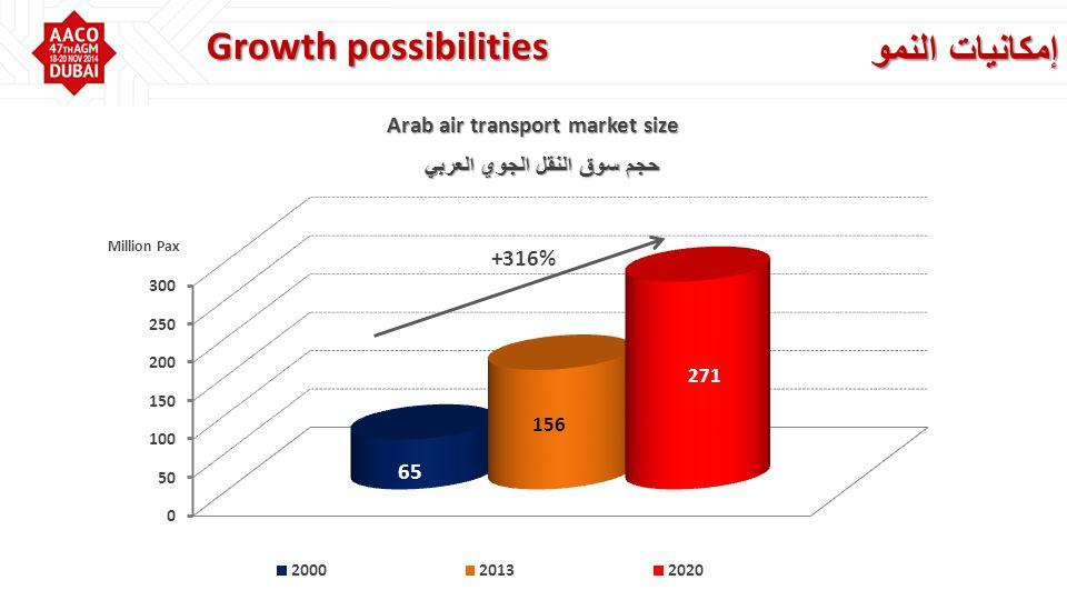 إمكانيات النمو Growth possibilities +316% حجم سوق النقل الجوي العربي Arab air transport market size