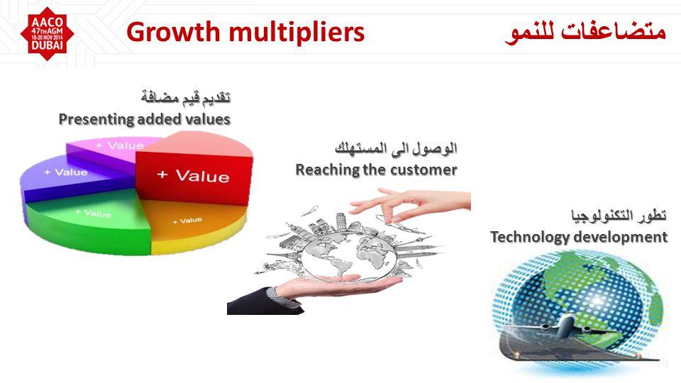 متضاعفات للنمو Growth multipliers تطور التكنولوجيا Technology development الوصول الى المستهلك Reaching the customer تقديم قيم مضافة Presenting added values