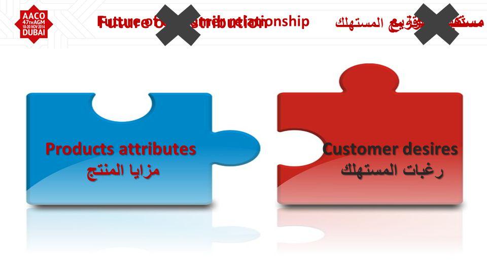 Products attributes مزايا المنتج Customer desires رغبات المستهلك مستقبل العلاقة مع المستهلك Future of customer relationship مستقبل التوزيع Future of Distribution