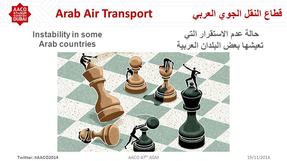 Twitter: #AACO2014AACO 47 th AGM19/11/2014 قطاع النقل الجوي العربي Arab Air Transport Instability in some Arab countries حالة عدم الاستقرار التي تعيشها بعض البلدان العربية