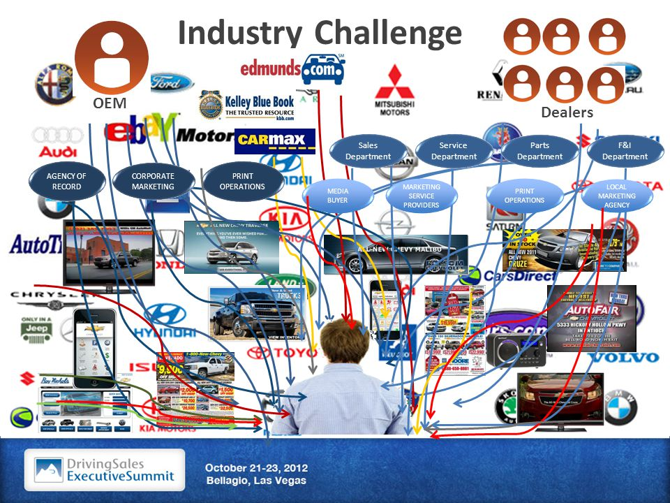 Industry Challenge AGENCY OF RECORD MARKETING SERVICE PROVIDERS MEDIA BUYER PRINT OPERATIONS LOCAL MARKETING AGENCY CORPORATE MARKETING PRINT OPERATIONS Sales Department Service Department Parts Department F&I Department OEM Dealers