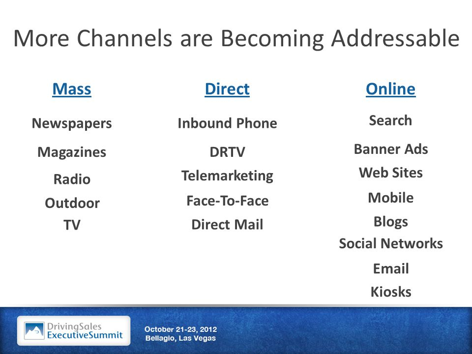 More Channels are Becoming Addressable Mass Newspapers Magazines Radio Outdoor TV Face-To-Face Inbound Phone DRTV Telemarketing Direct Mail DirectOnline Banner Ads Social Networks Search Web Sites Blogs Mobile Email Kiosks