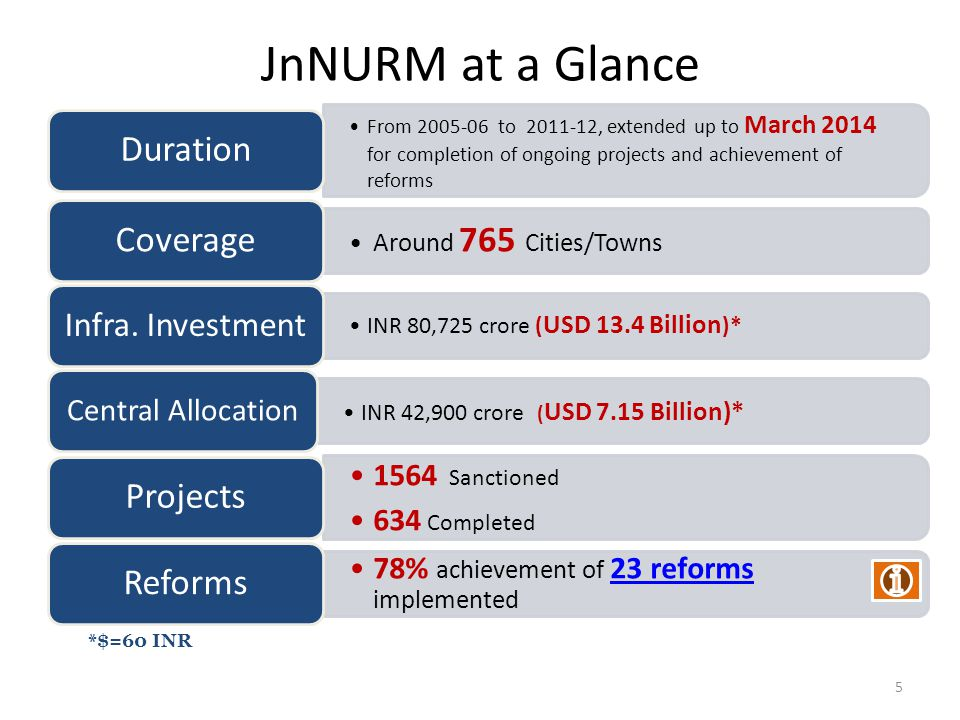 JnNURM at a Glance From 2005-06 to 2011-12, extended up to March 2014 for completion of ongoing projects and achievement of reforms Duration Around 76